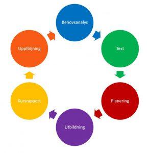 utbildningar - utbildningsmodell